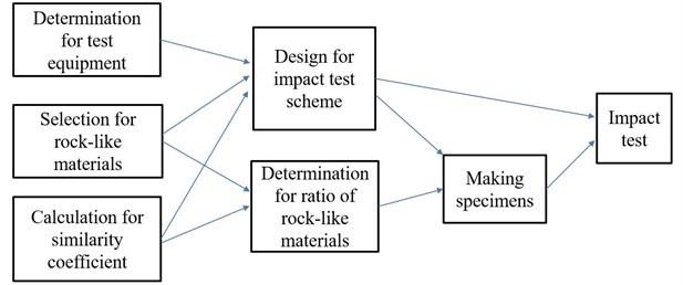 Schematic for test procedure