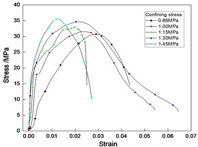 Stress-strain curves of cemented sand under different confining pressures