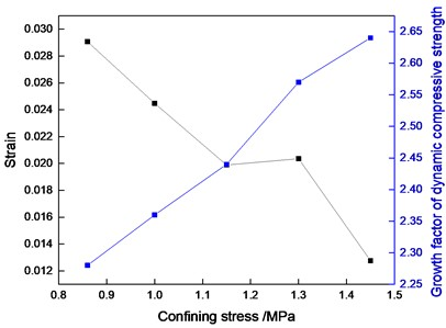 The relationship between the εp, η, and Cp of cemented sand under a constant strain rate