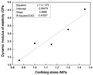 The relationship of E and Cp of cemented sand under a constant strain rate