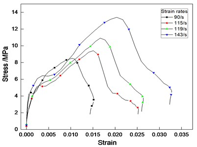 Stress-strain curves of cemented sand at different experimental strain rates