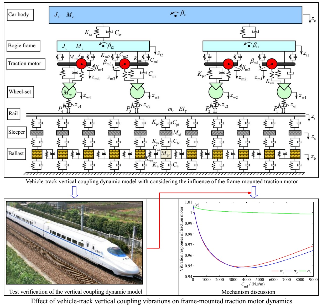 Effect of vehicle-track vertical coupling vibrations on frame-mounted traction motor dynamics