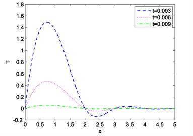 Distribution of temperature against  distance for distinct values of t