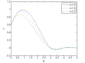 Distribution of temperature against  distance for various values of v