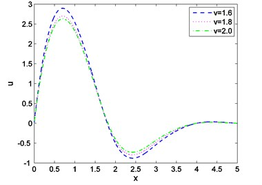 Distribution of displacement with  distance for various values of v