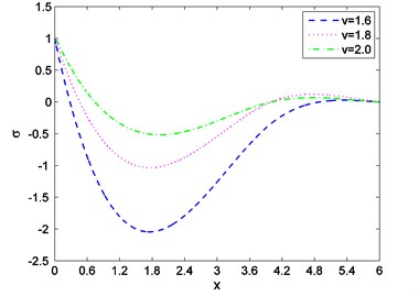 Distribution of stress against  distance for various values of v