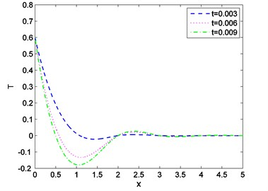 Distribution of temperature against  distance for various values of t