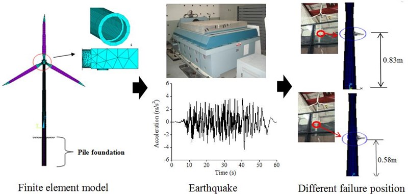 Effect Analysis of dynamic water pressure on dynamic response of offshore wind turbine tower