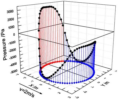 Pressure field distribution diagram