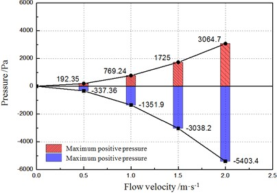 Pressure distribution rules of different flow velocity fluids on contact surface