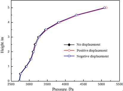 Influence of displacement of the pile foundation on the flow field