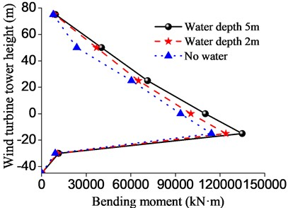Displacement and bending moment of the wind turbine tower structure in different water depths