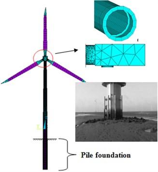 Finite element model of wind turbine