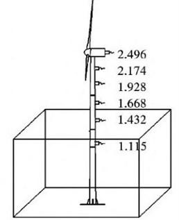 Schematic diagram of acceleration sensor layout