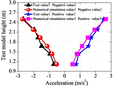 Comparison between numerical simulation results and test results