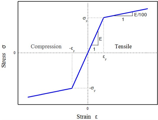 Bilinear model for steel stress-strain curve