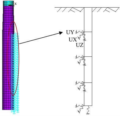 Pile-soil calculation model