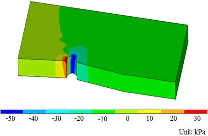 Diagram of flow field distribution