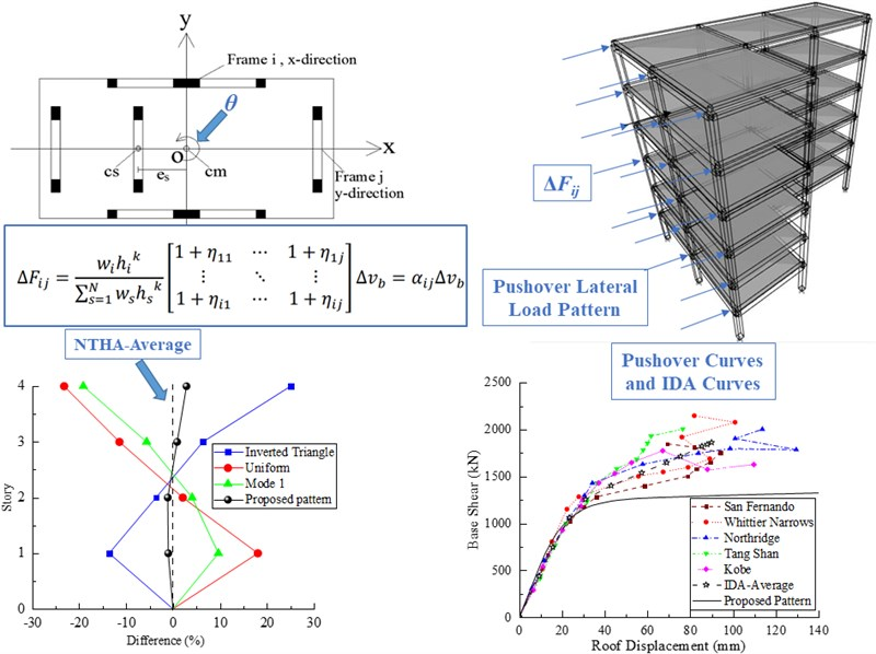 A new lateral load pattern for pushover analysis of asymmetric-plan structures