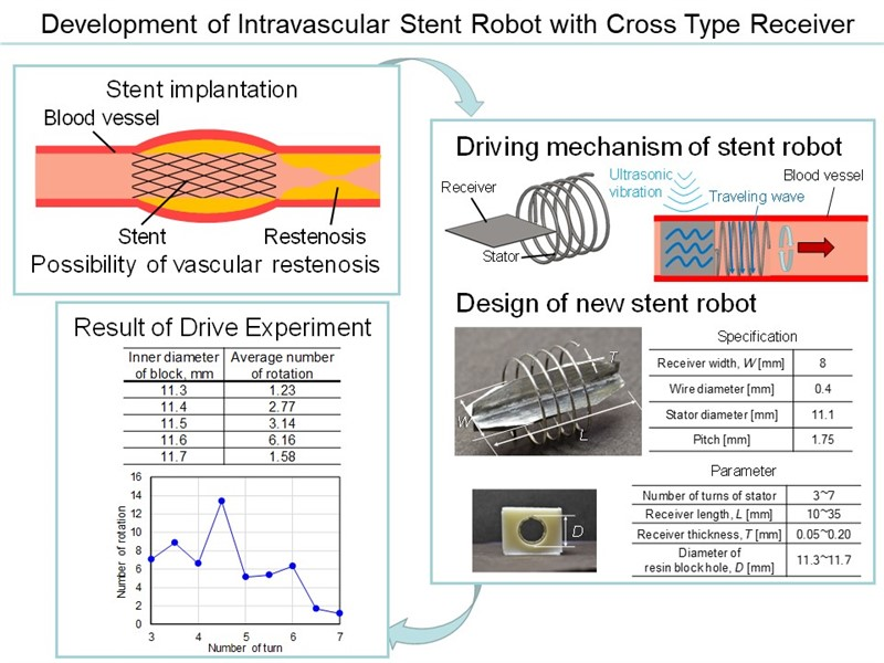 Development of intravascular stent robot with cross type receiver