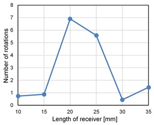 Number of rotations of stent robot  with different sized receivers