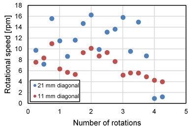 Rotational speed of the stent  motor without hole