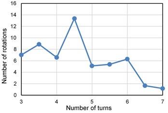 Number of rotations (11.6 mm diameter block)