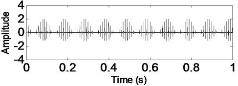 Time-domain waveform of rolling bearing simulation signal without noise