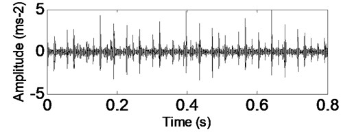 Time-domain waveform of rolling bearing' signal with inner race fault