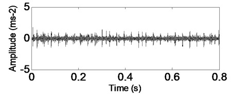 Time-domain waveform of rolling bearing' signal with outer race fault