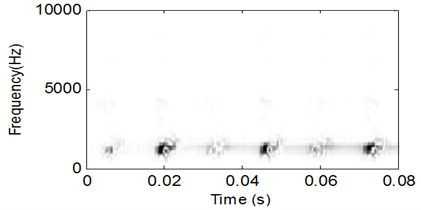 CSDWVS analysis result  of the signal shown in Fig.13