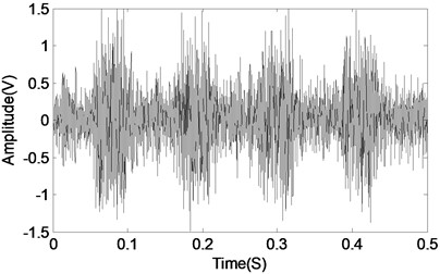 The time domain and frequency domain waveforms of faulty gearbox vibration data