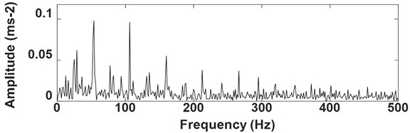 Envelope analysis result of the signal as shown in Fig. 13
