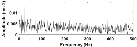 Envelope analysis result of the signal as shown in Fig. 19