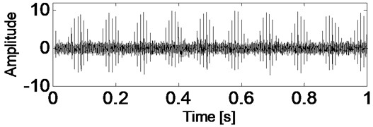 Time-domain waveform of rolling bearing simulation signal with noise