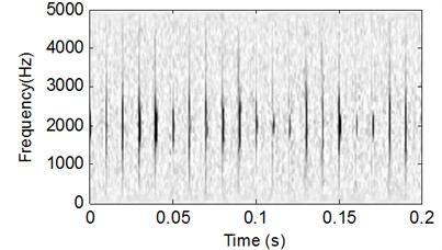 CSDWVS analysis result  of the signal shown in Fig. 4