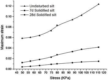 Maximum strain curve of silt  under different stress levels