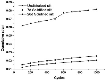 Cumulative strain curve of silt  under different cycles