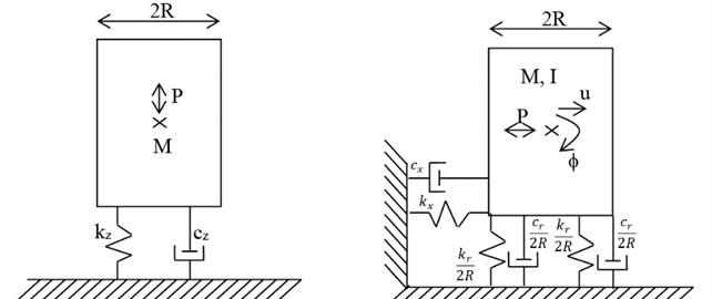 Rigid mass on elastic halfspace system
