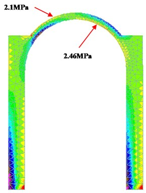 Elastic displacements and principal stresses for the selfweight + earthquake load combination