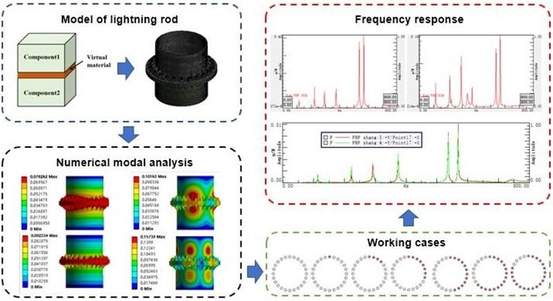 Dynamics modeling and experimental modal analysis of bolt loosening for lightning rod