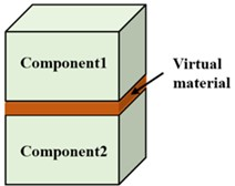Equivalent layer of virtual material