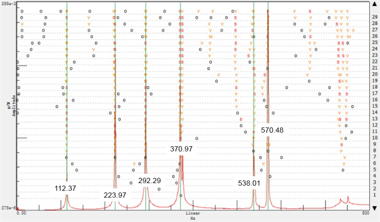 Response steady state diagram of FBSU by experiment