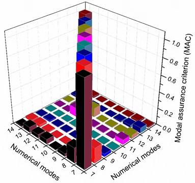 MAC histogram of natural frequencies