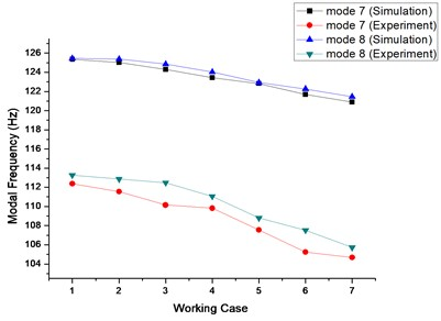 Frequency variation diagram under different working cases in the simulation and experiment