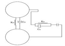 a) Ball-wall spring mass diagram, b) ball-ball spring mass diagram