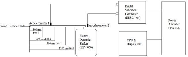 Block diagram of experimental set up