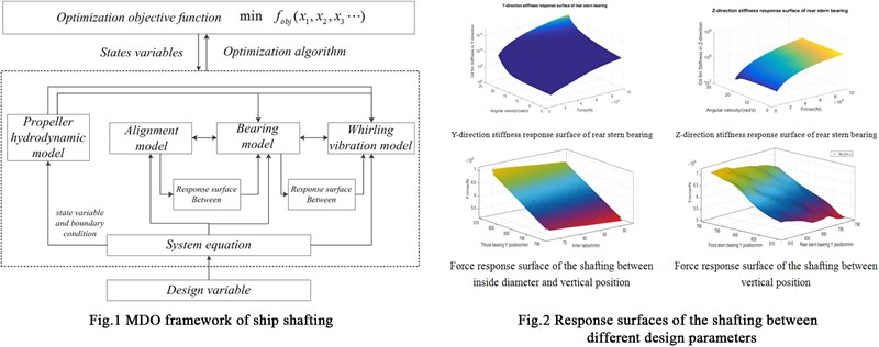 Coupling characteristic analysis of ship shafting design parameters and research on multidisciplinary design optimization