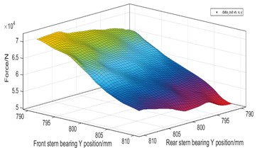 Force response surface of rear stern bearing