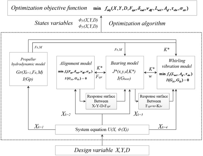Shaft multidisciplinary design optimization framework
